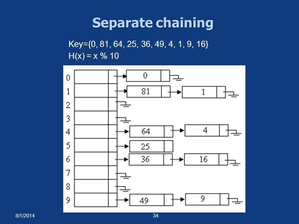 Separate chaining Key={0, 81, 64, 25, 36, 49, 4, 1, 9, 16}