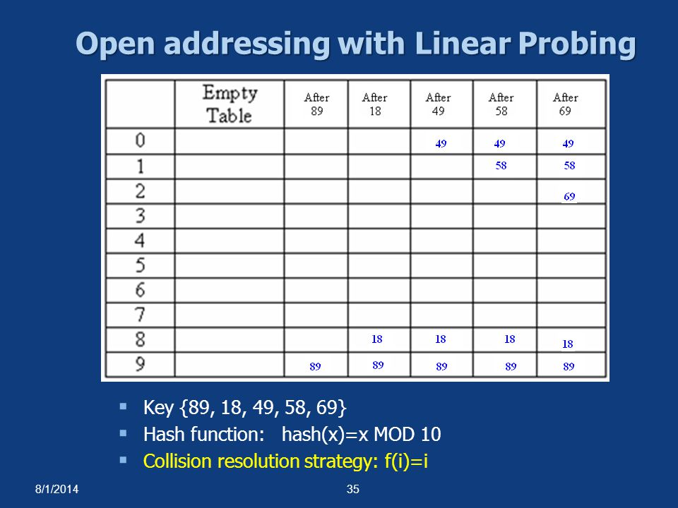 Open addressing with Linear Probing