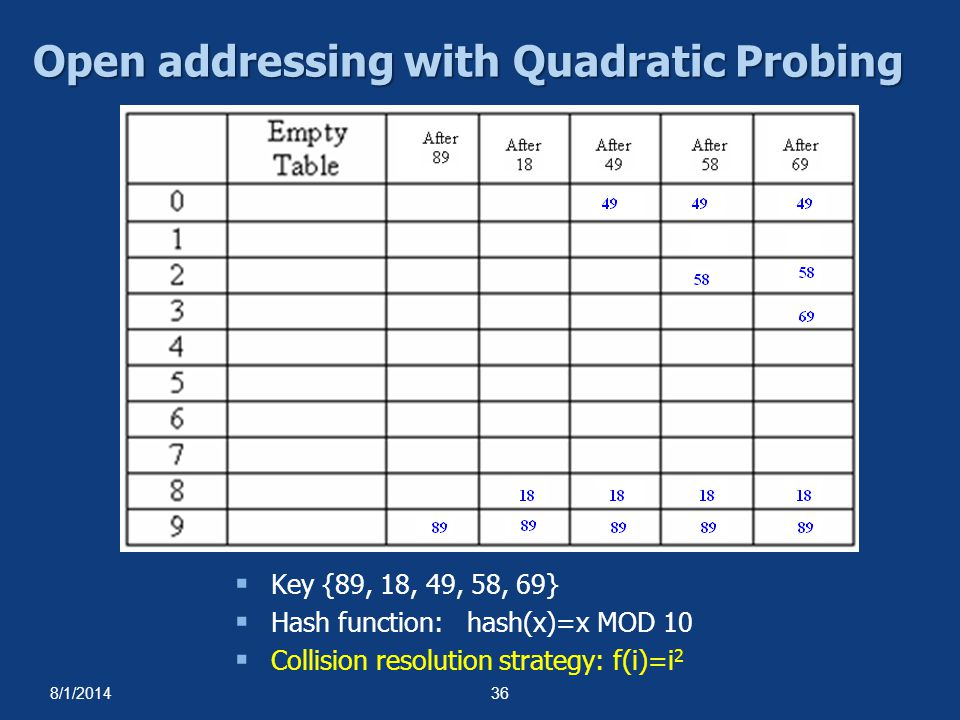 Open addressing with Quadratic Probing