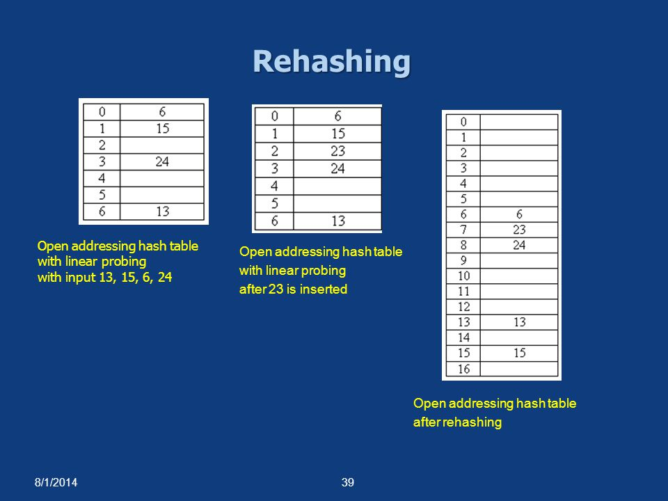 Rehashing Open addressing hash table Open addressing hash table