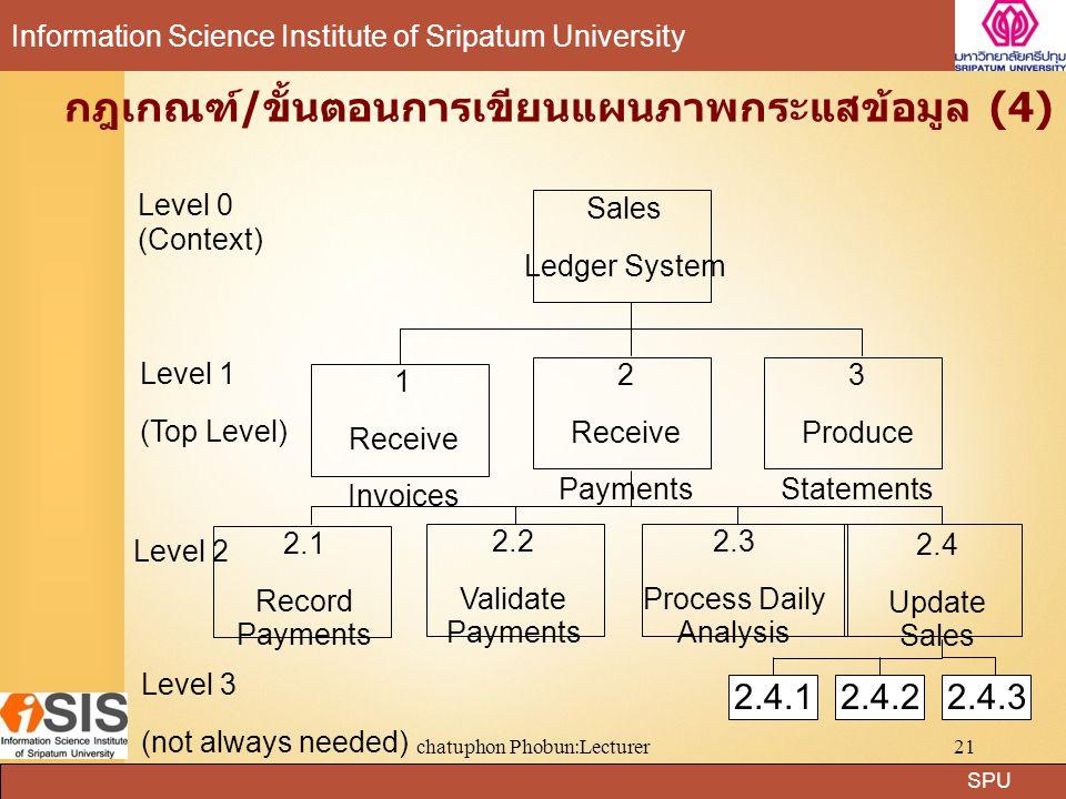 กฎเกณฑ์/ขั้นตอนการเขียนแผนภาพกระแสข้อมูล (4)
