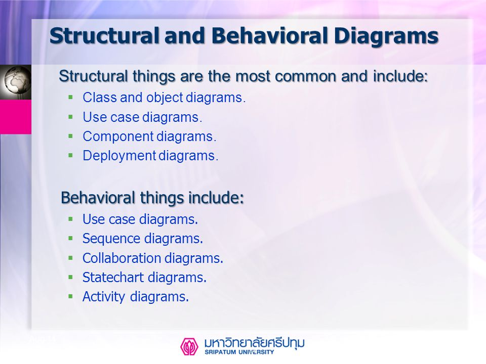 Structural and Behavioral Diagrams