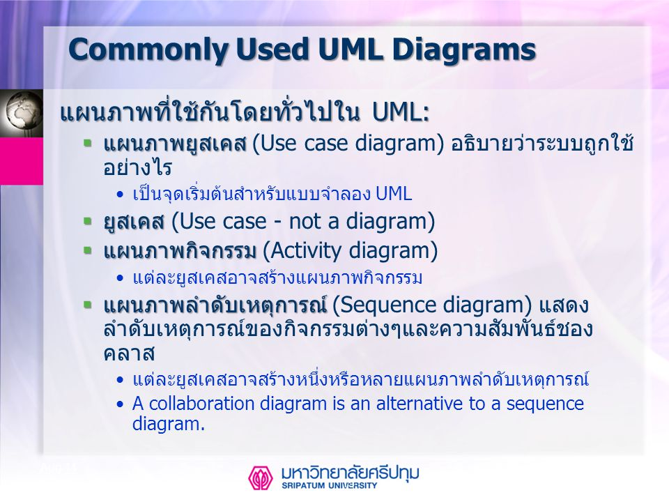 Commonly Used UML Diagrams
