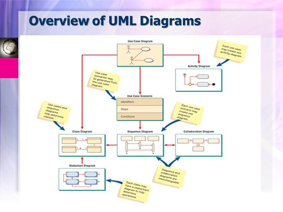 Overview of UML Diagrams