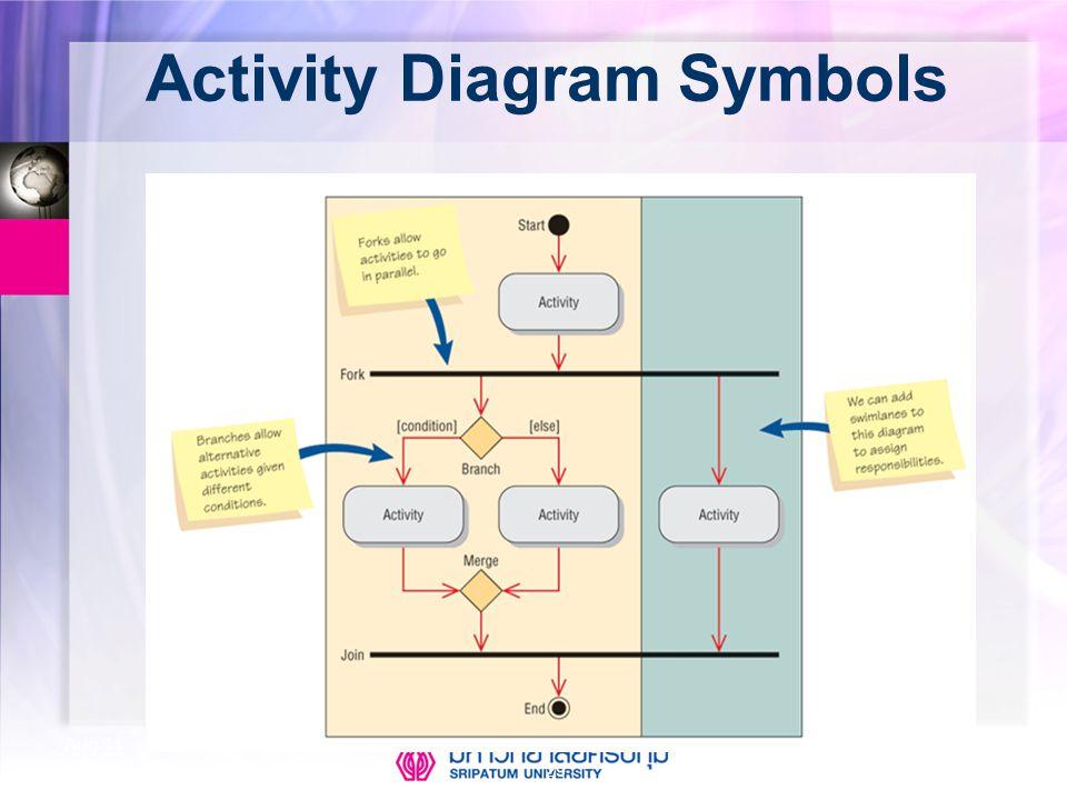Activity Diagram Symbols