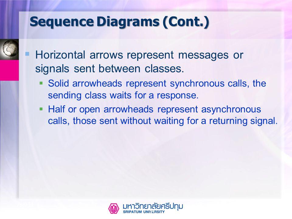 Sequence Diagrams (Cont.)