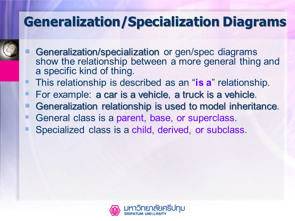 Generalization/Specialization Diagrams