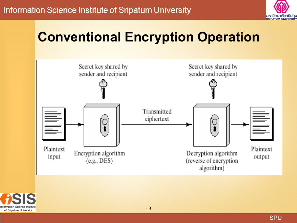 Conventional Encryption Operation