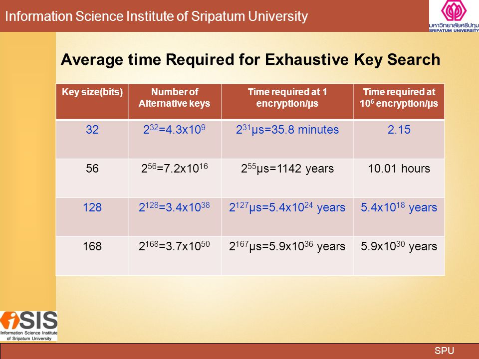Average time Required for Exhaustive Key Search