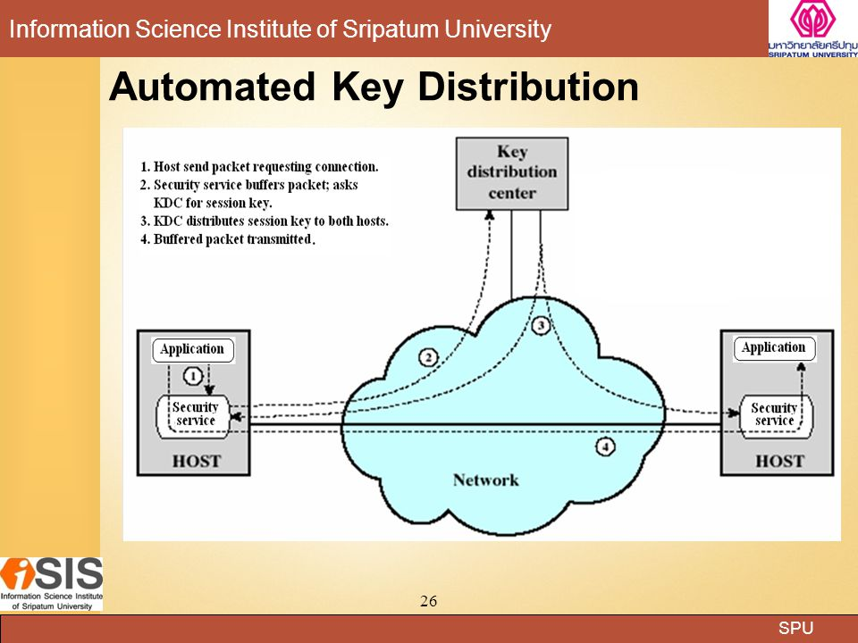 Automated Key Distribution