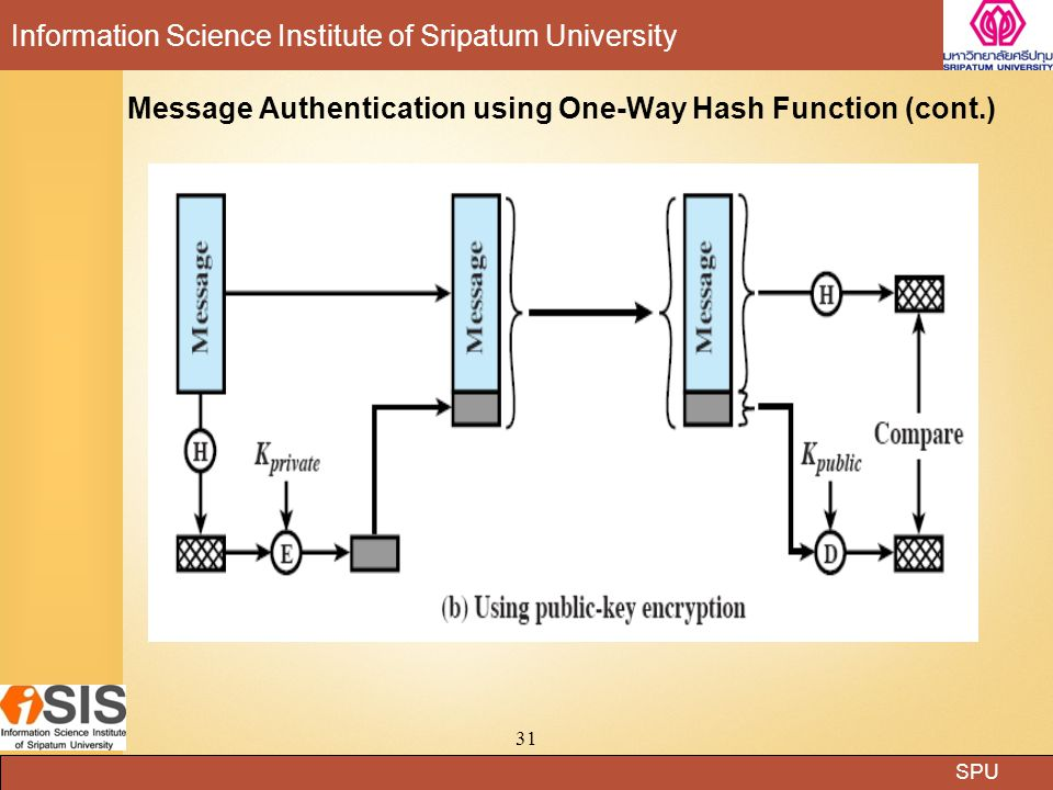 Message Authentication using One-Way Hash Function (cont.)