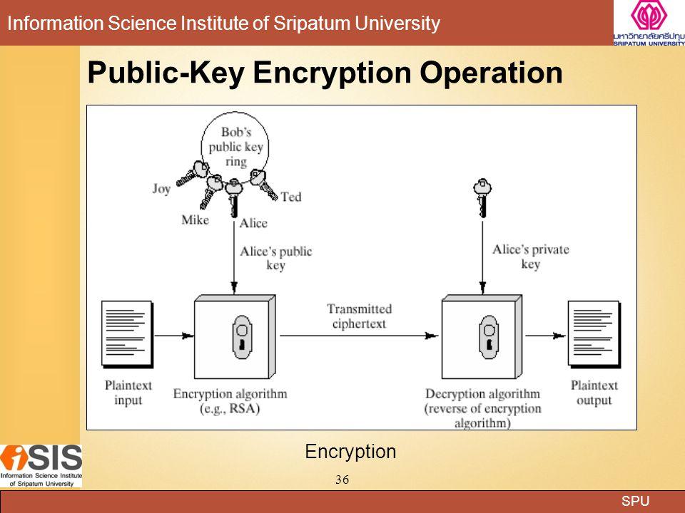 Public-Key Encryption Operation