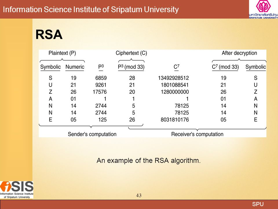 An example of the RSA algorithm.