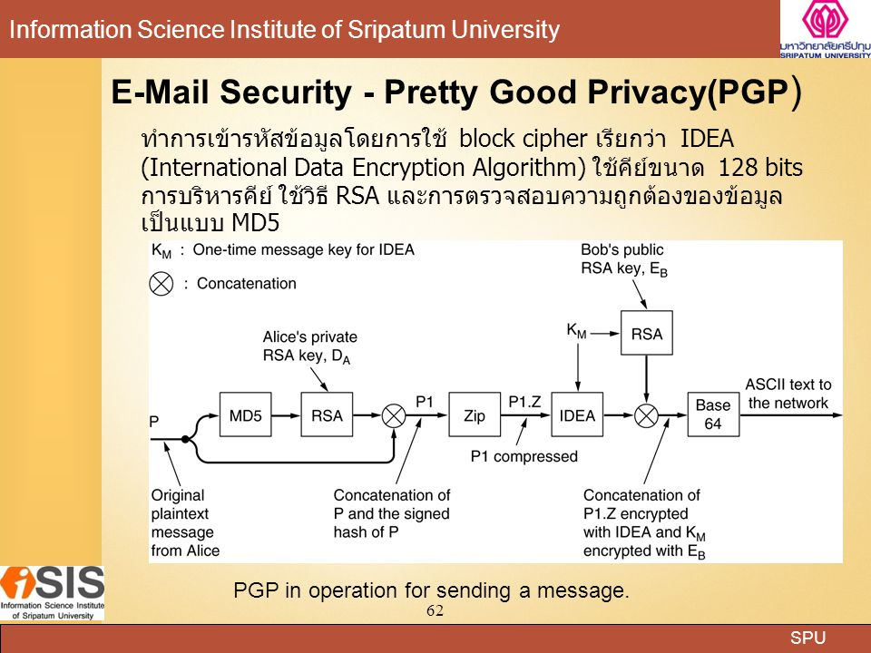 E-Mail Security - Pretty Good Privacy(PGP)