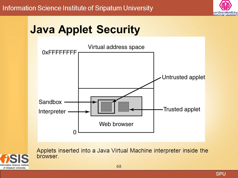 Java Applet Security Applets inserted into a Java Virtual Machine interpreter inside the browser.