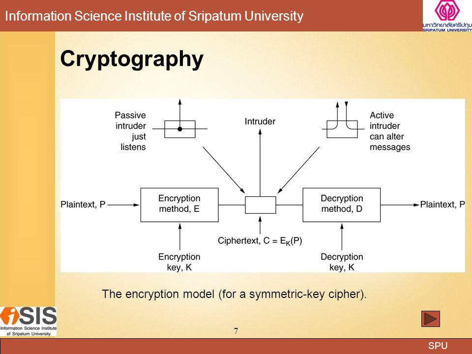 The encryption model (for a symmetric-key cipher).