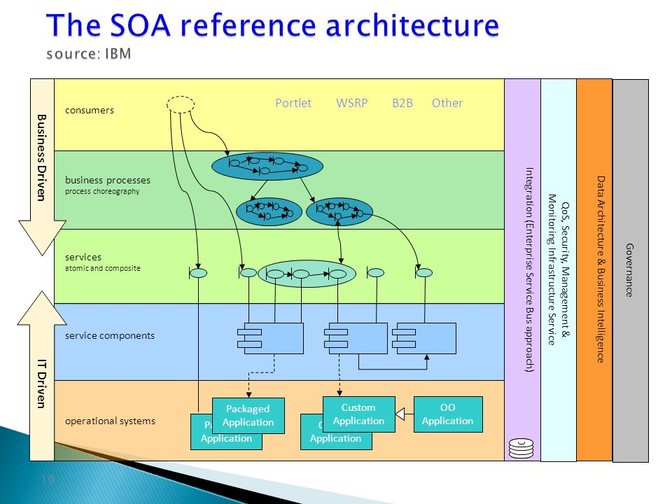 The SOA reference architecture source: IBM