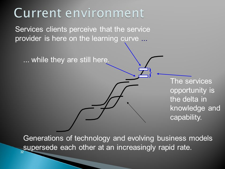 Current environment Services clients perceive that the service provider is here on the learning curve ...