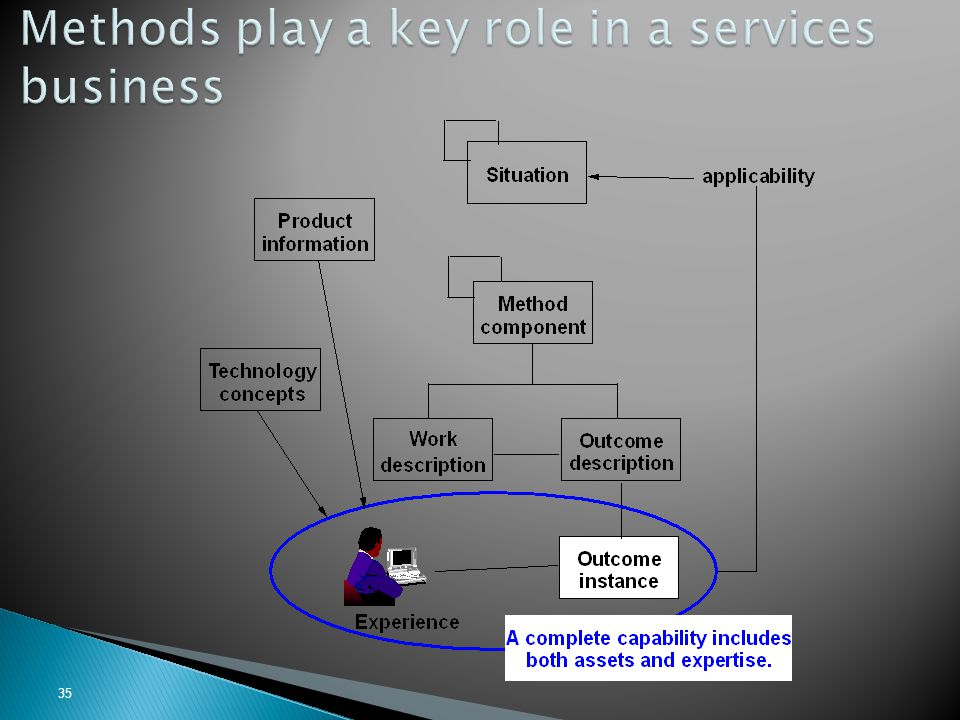 Methods play a key role in a services business
