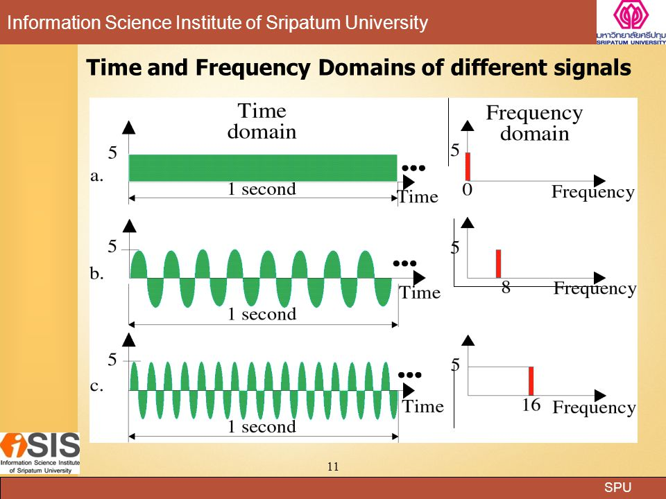 Time and Frequency Domains of different signals