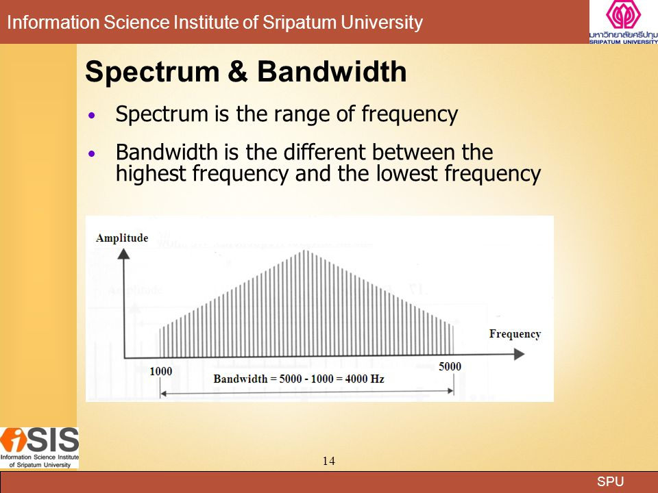 Spectrum & Bandwidth Spectrum is the range of frequency