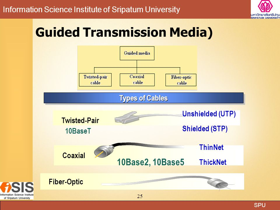 Guided Transmission Media)