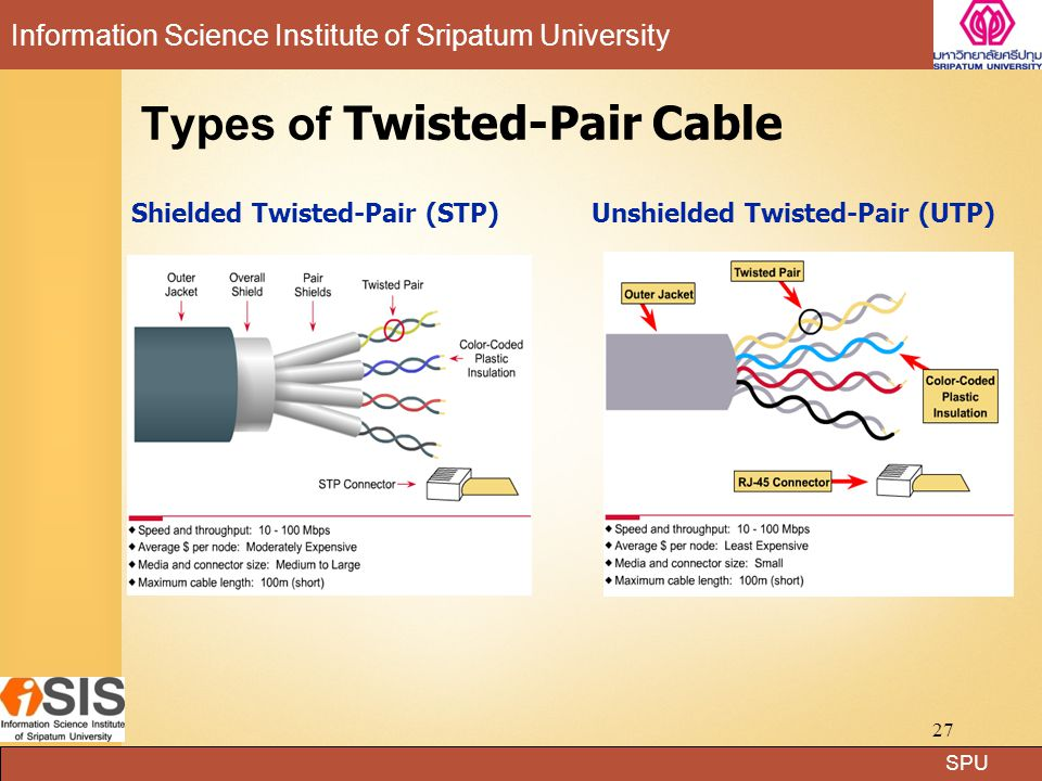Types of Twisted-Pair Cable