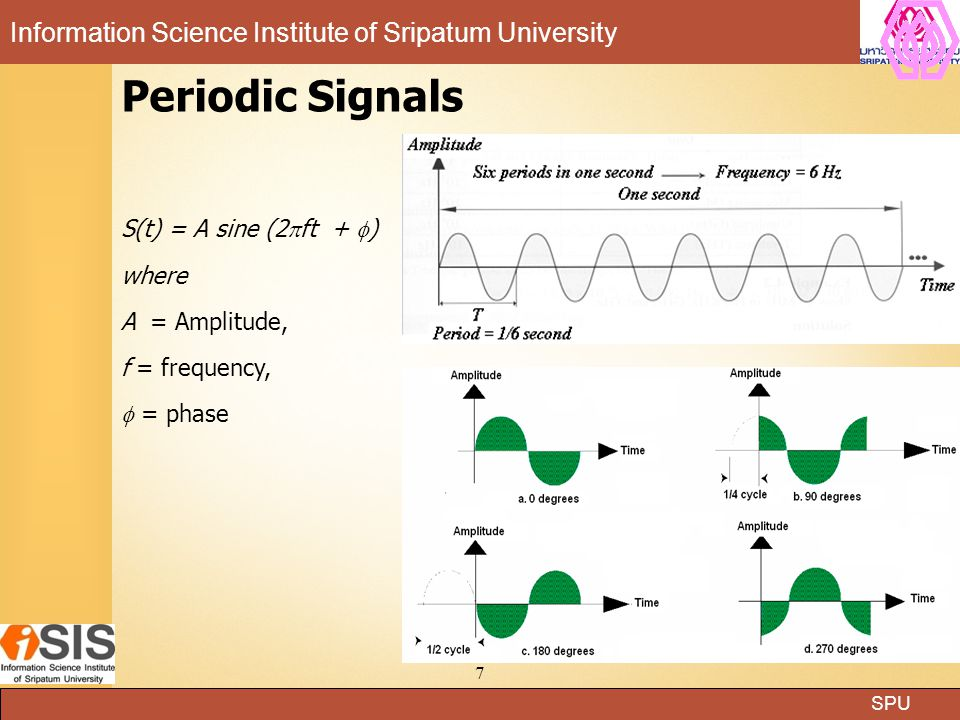Periodic Signals S(t) = A sine (2ft + ) where A = Amplitude,