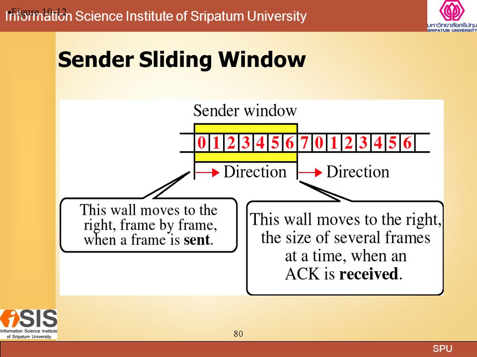 Figure 10-12 Sender Sliding Window