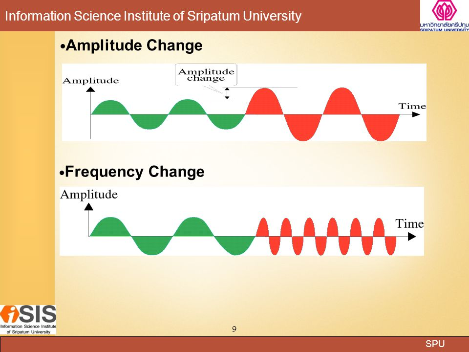 Amplitude Change Frequency Change