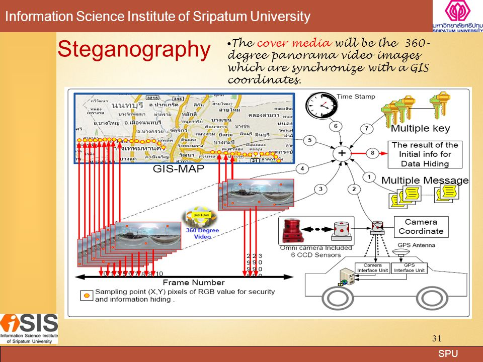 Steganography The cover media will be the 360- degree panorama video images which are synchronize with a GIS coordinates.