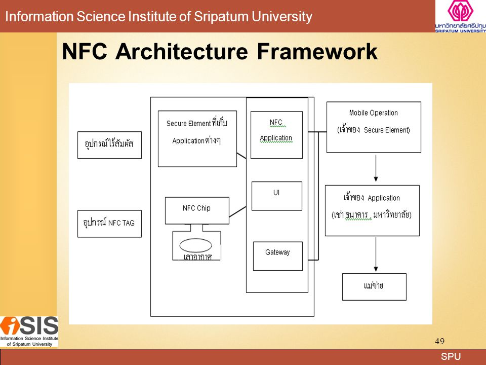 NFC Architecture Framework