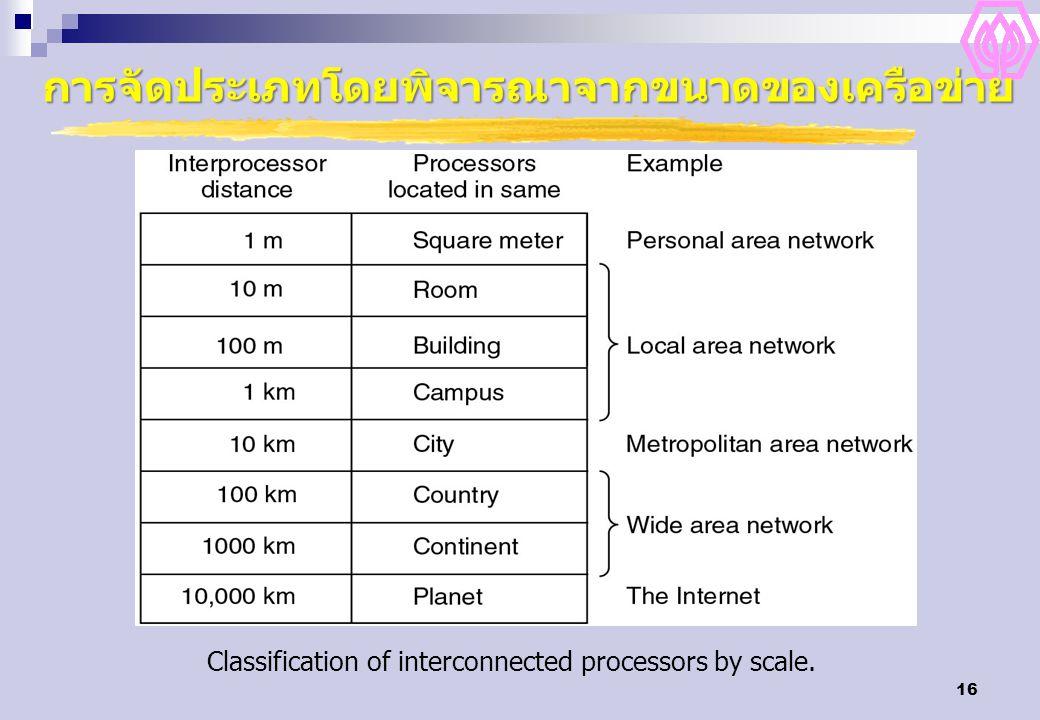 การจัดประเภทโดยพิจารณาจากขนาดของเครือข่าย