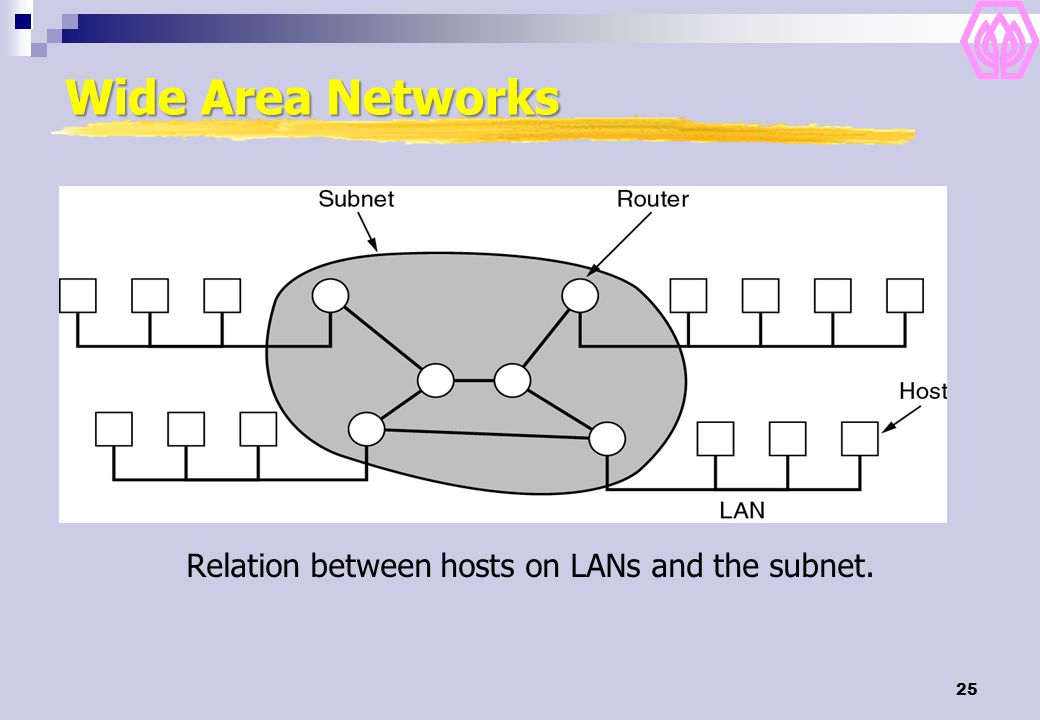 Relation between hosts on LANs and the subnet.