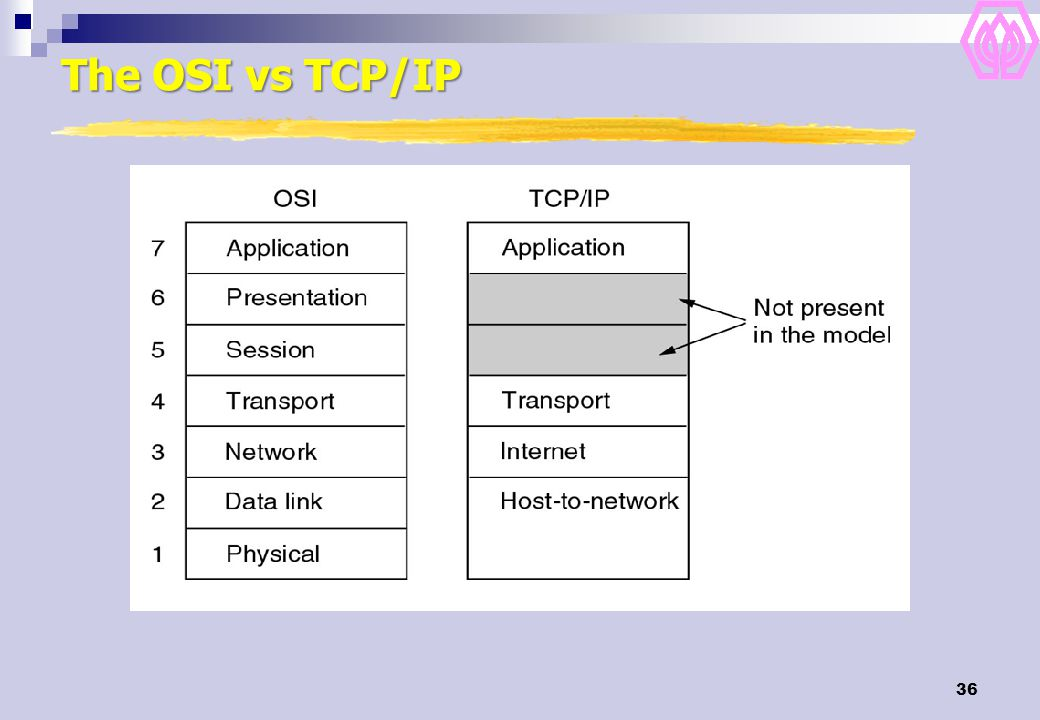 The OSI vs TCP/IP