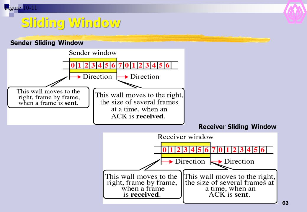 Sliding Window Figure 10-11 Sender Sliding Window