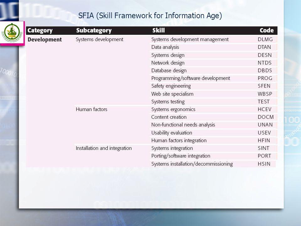 SFIA (Skill Framework for Information Age)