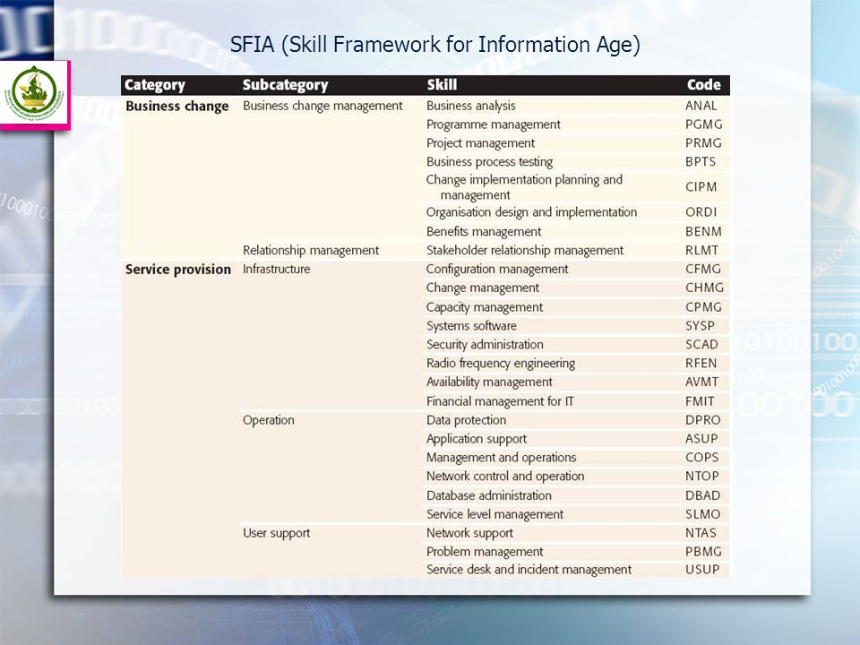 SFIA (Skill Framework for Information Age)
