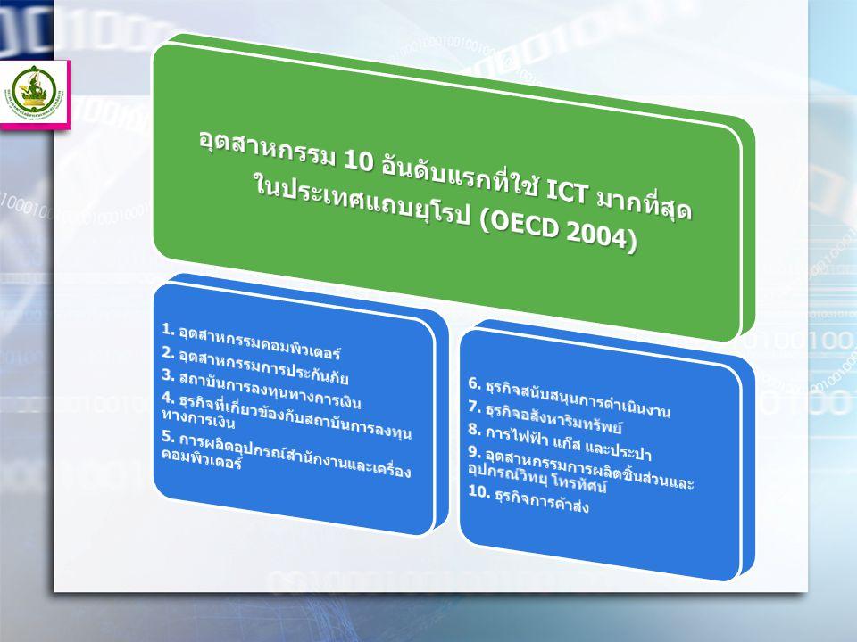 อุตสาหกรรม 10 อันดับแรกที่ใช้ ICT มากที่สุด