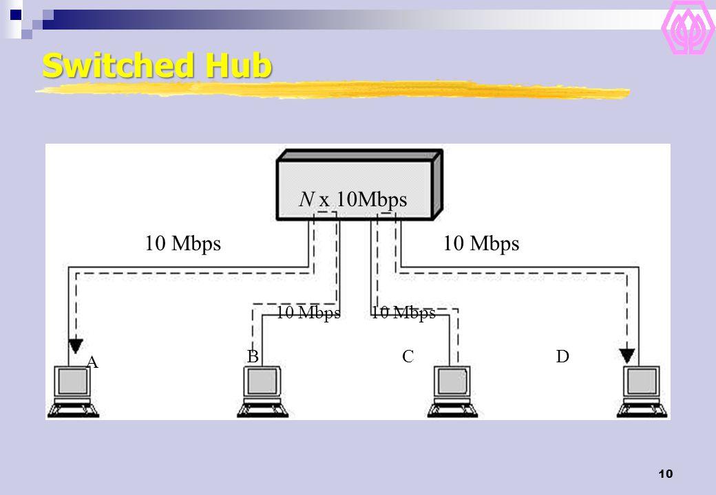 Switched Hub N x 10Mbps 10 Mbps 10 Mbps 10 Mbps 10 Mbps B C D A