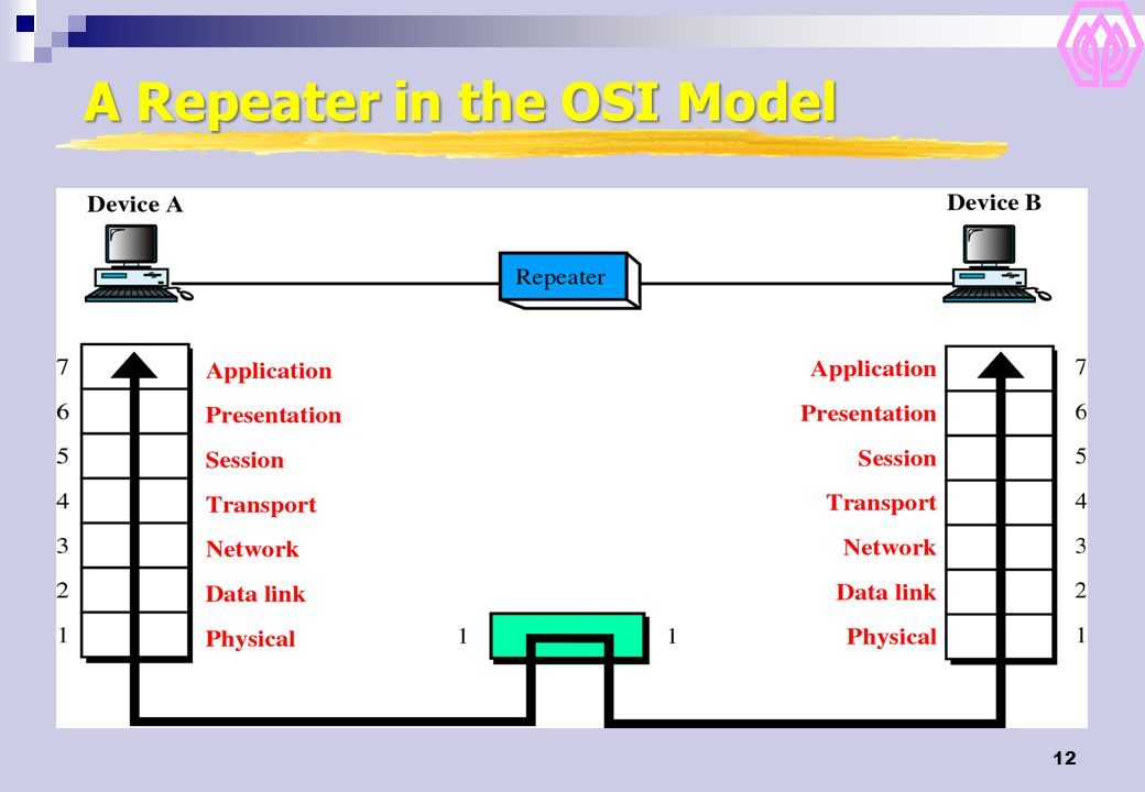 A Repeater in the OSI Model