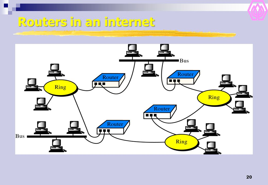 Routers in an internet