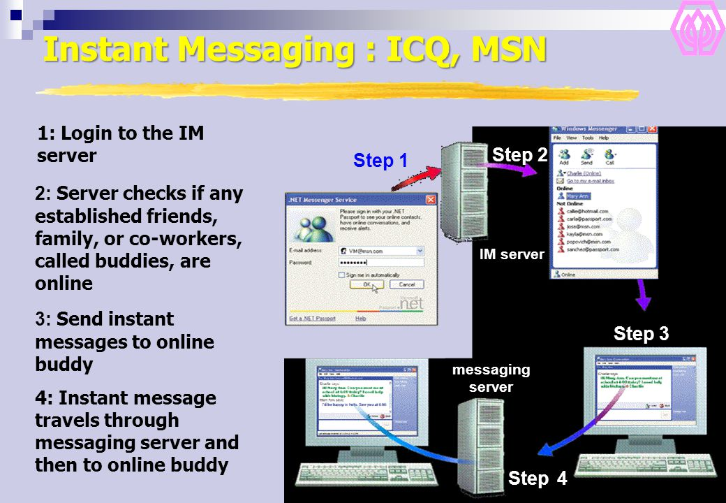 Instant Messaging : ICQ, MSN