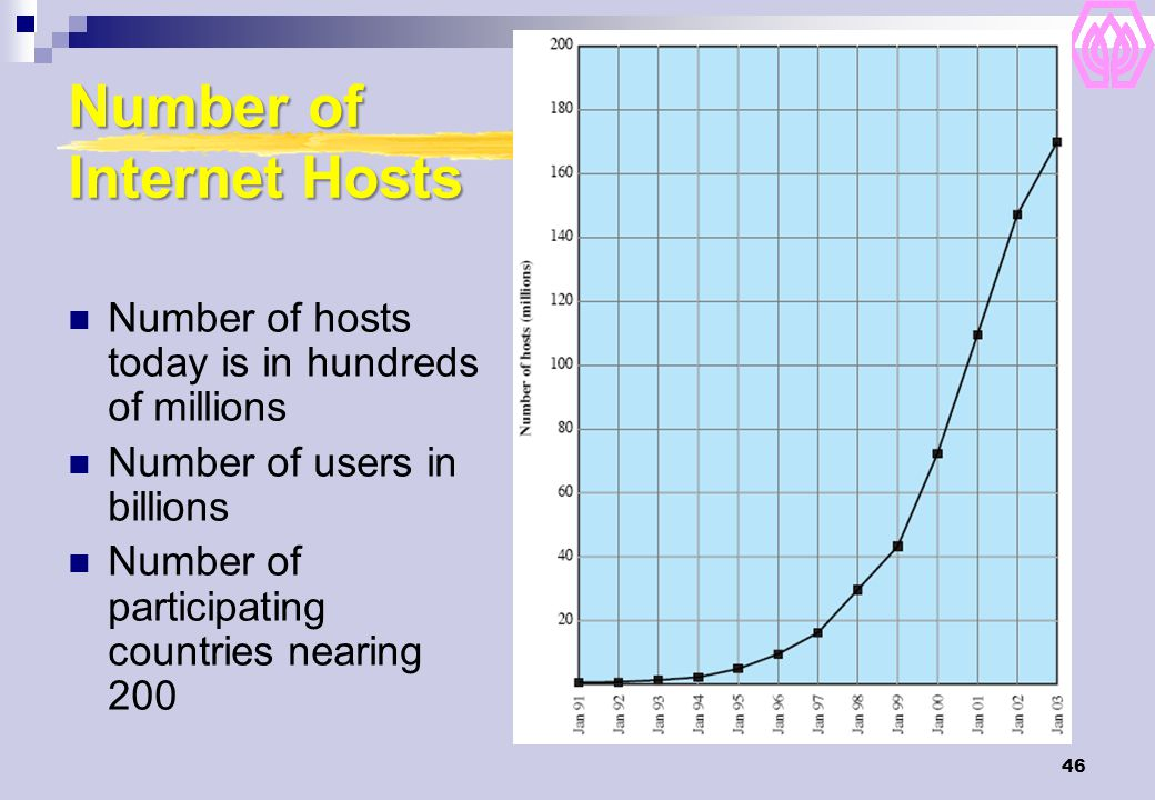 Number of Internet Hosts