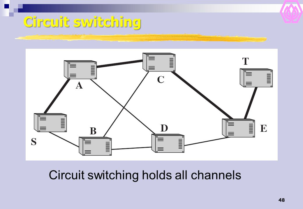Circuit switching holds all channels