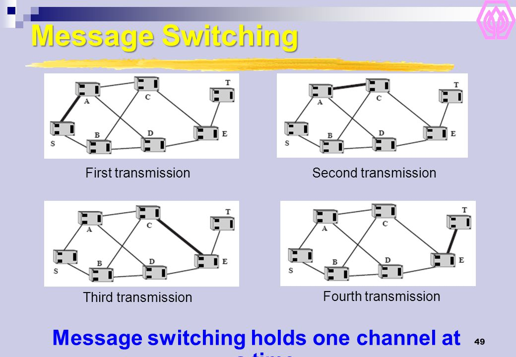 Message switching holds one channel at a time