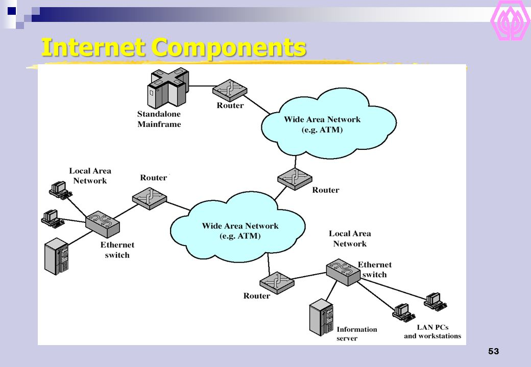 Internet Components