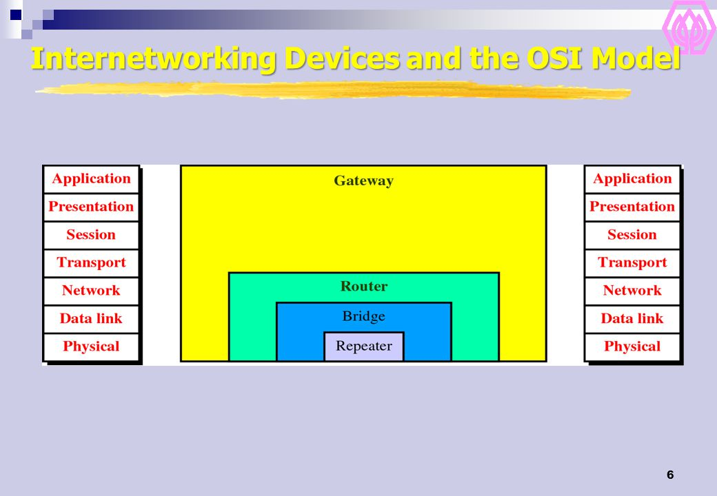 Internetworking Devices and the OSI Model