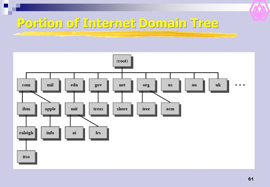 Portion of Internet Domain Tree
