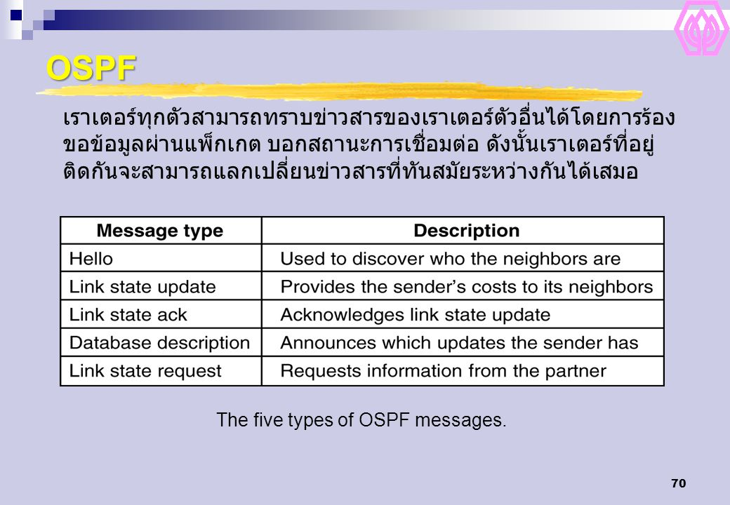 The five types of OSPF messages.